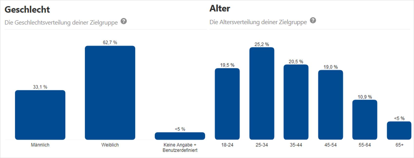 """Pinterest Ads in Deutschland – Von der """"Maschine für visuelle ..."""