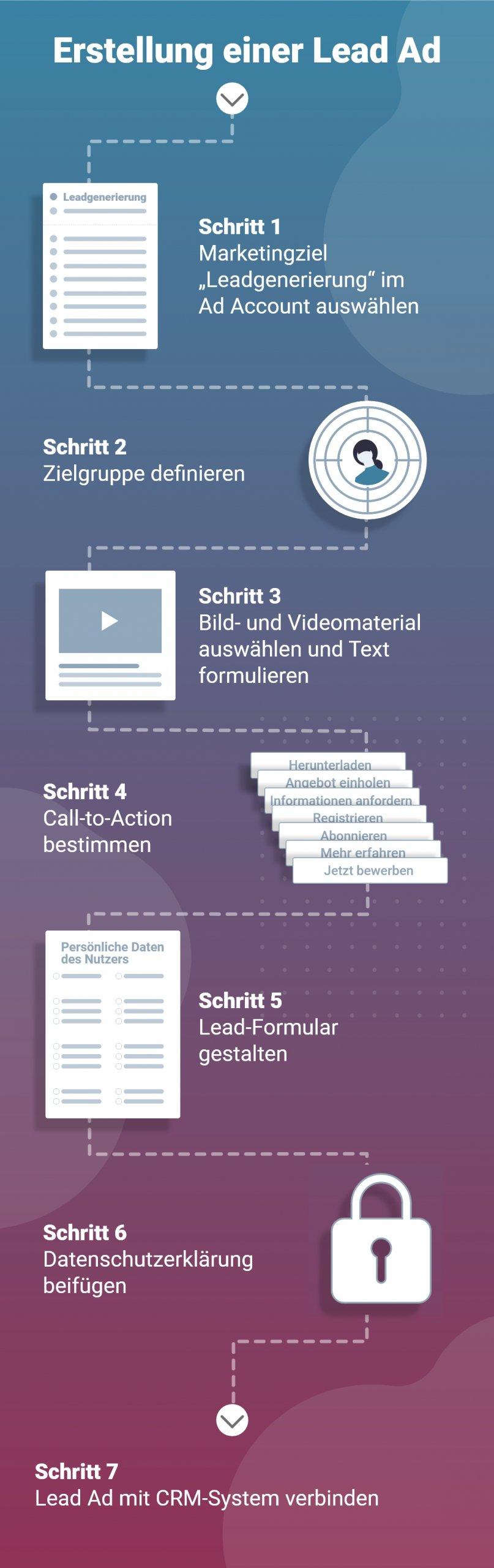 Grafik 6 Schritte zur Erstellung einer Lead Ad